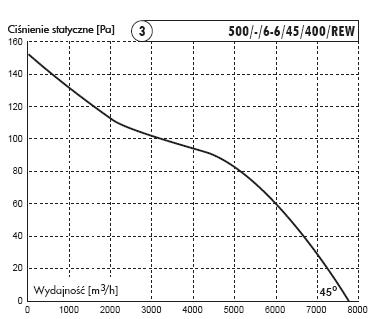 500/KAN/6-6/45/400/REW