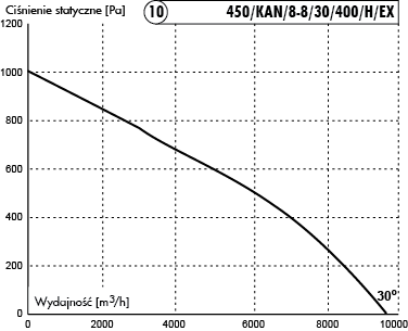 450/KAN/8-8/30/400/H/Ex