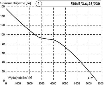 500/R/3-6/45/230